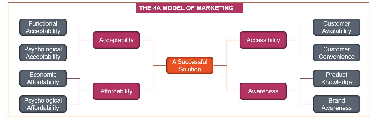 4A model
