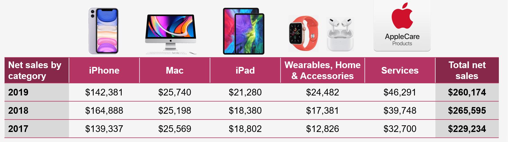 Apple - Annual Report
