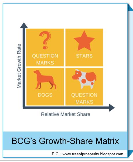 BCG's Growth-Share Matrix
