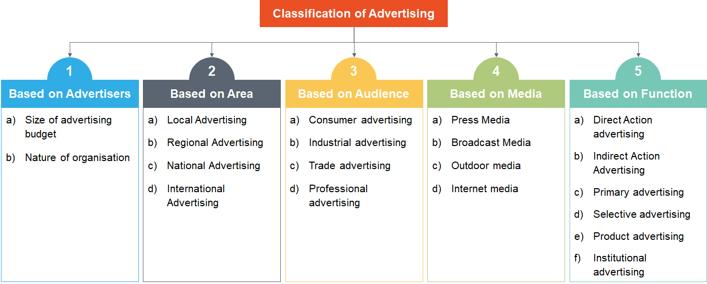 Classification of Advertising