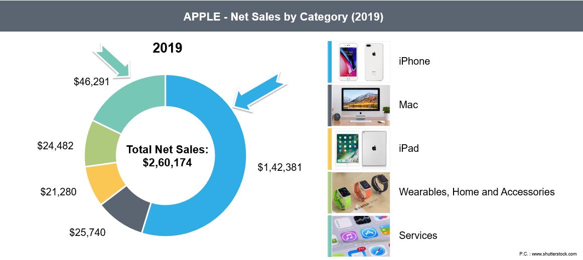 Example – Apple