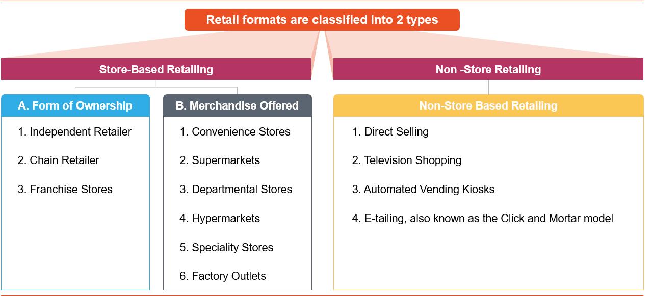 Retail Formats - 1
