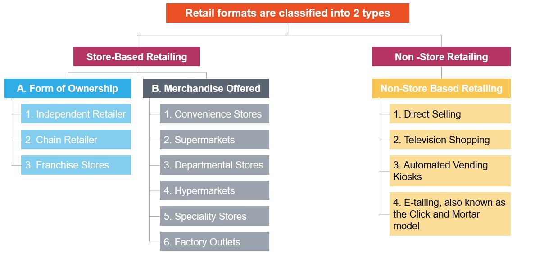 Retail Formats