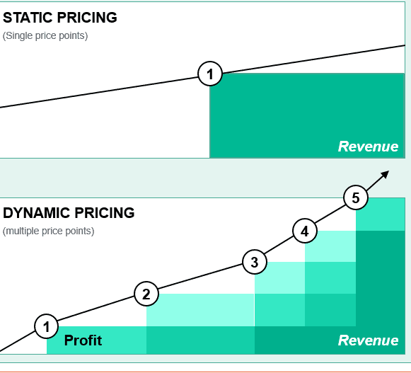 Dynamic Pricing Example