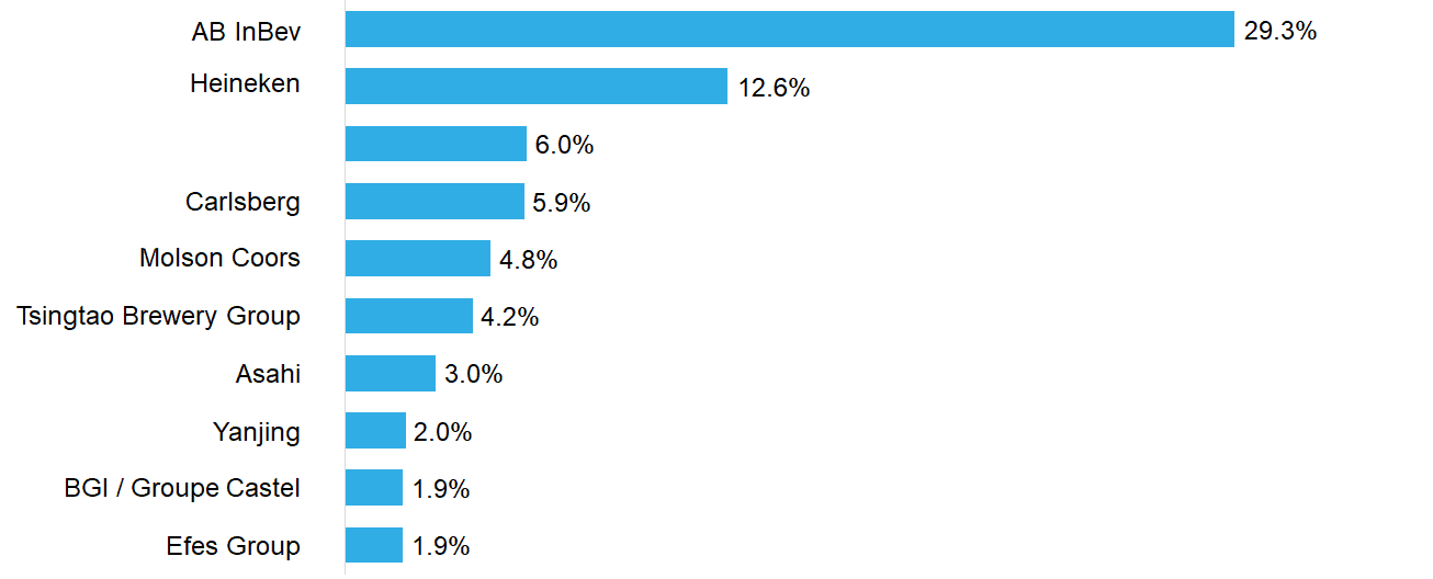 Examples of Market Share – Beer Companies