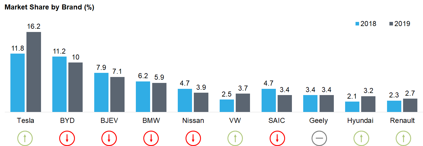 Examples of Market Share – Tesla