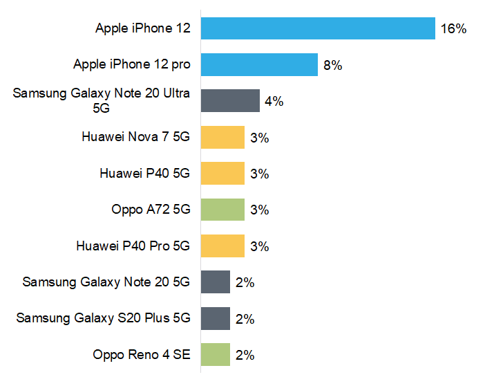 Examples of Market Share – iPhone 12