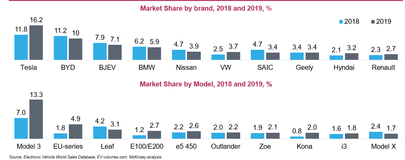 Market Analysis Example – Global Electric Car Market.