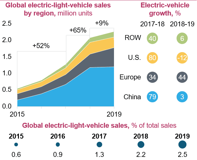 Market Analysis Example – Global Electric Car Market