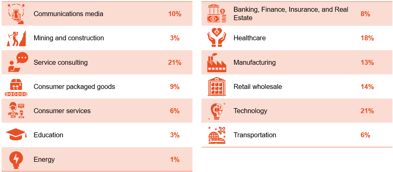 Marketing Budget by Industries