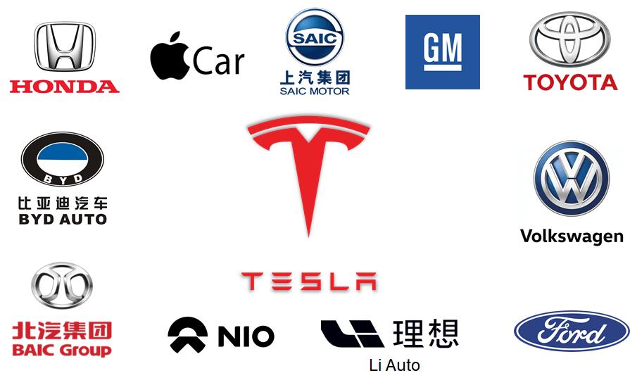 Tesla's Competitive Analysis