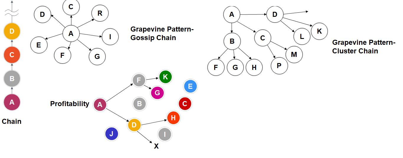 Types of Grapevine Communication