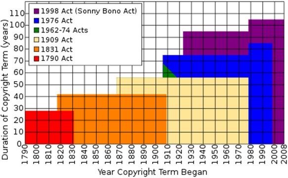 U.S. Copyright Timeline Extension